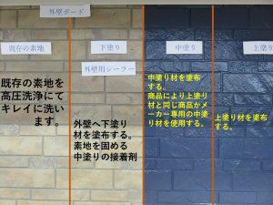 外壁塗装工事期間1